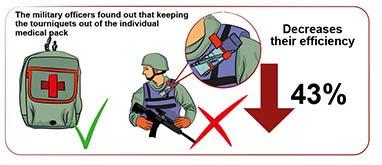 ефективність накладення кровоспинних джгутів