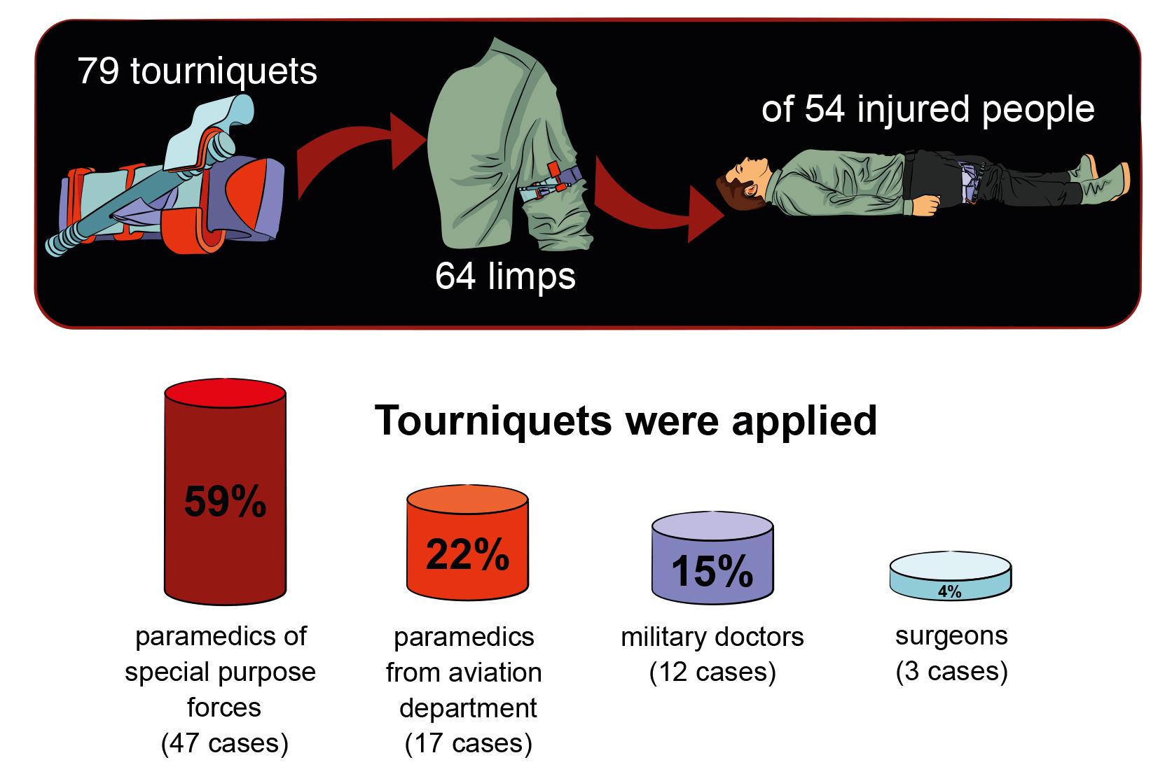статистика накладення кровоспинних джгутів турнікетів